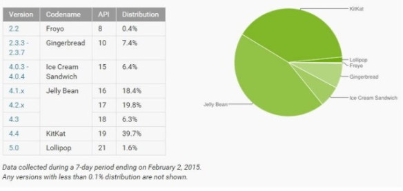 android-stats-640x304